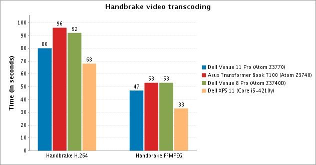 Dell Venue 11 Pro Handbrake