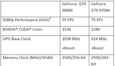 gtx 900 specs