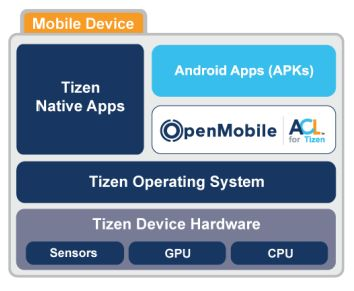 openmobile for tizen