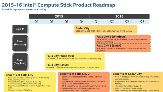 compute stick roadmap