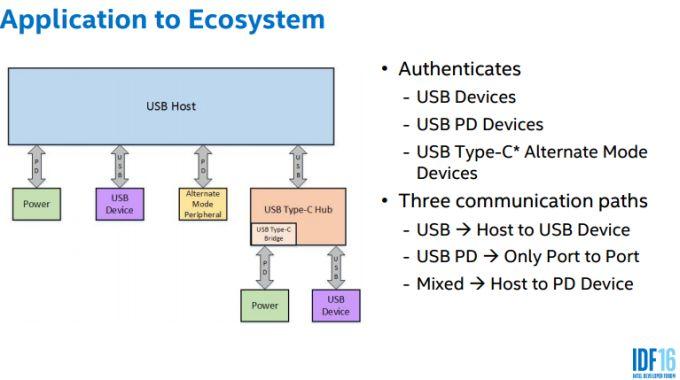 usb c authentication