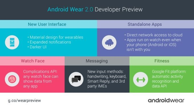 android wear 2.0 developer preview