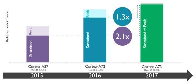 cortex-a73