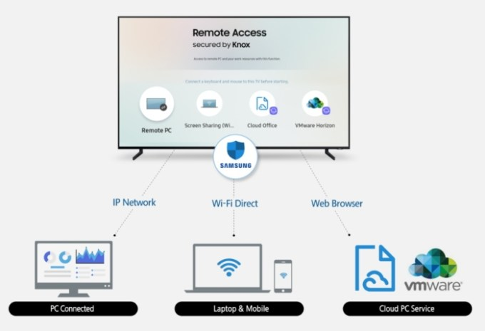 Samsung's new Smart TVs will support keyboard and mouse