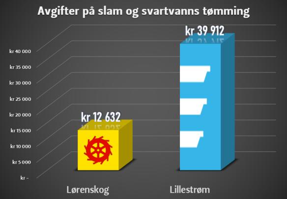 Illustrasjon av søylediagram. Lørenskog kr 12 632 kontra Lillestrøm kr 39 912.