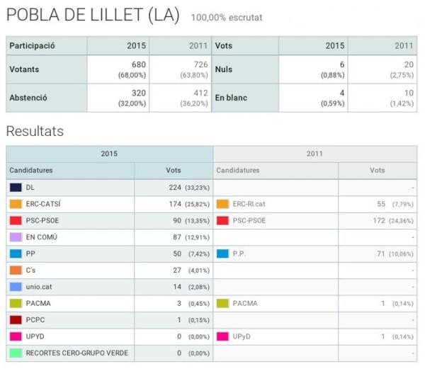 20151220_Resultats Eleccions Generals 2015 1