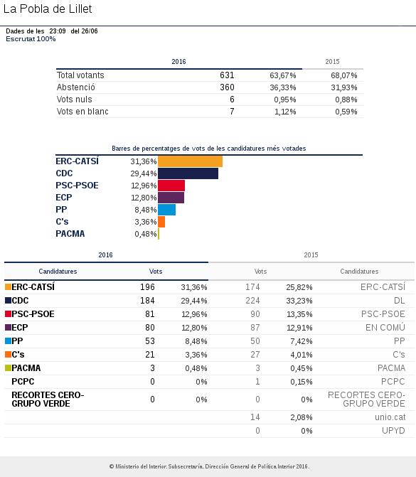 Eleccions generals 2016 la pobla de lillet 100 escrutat