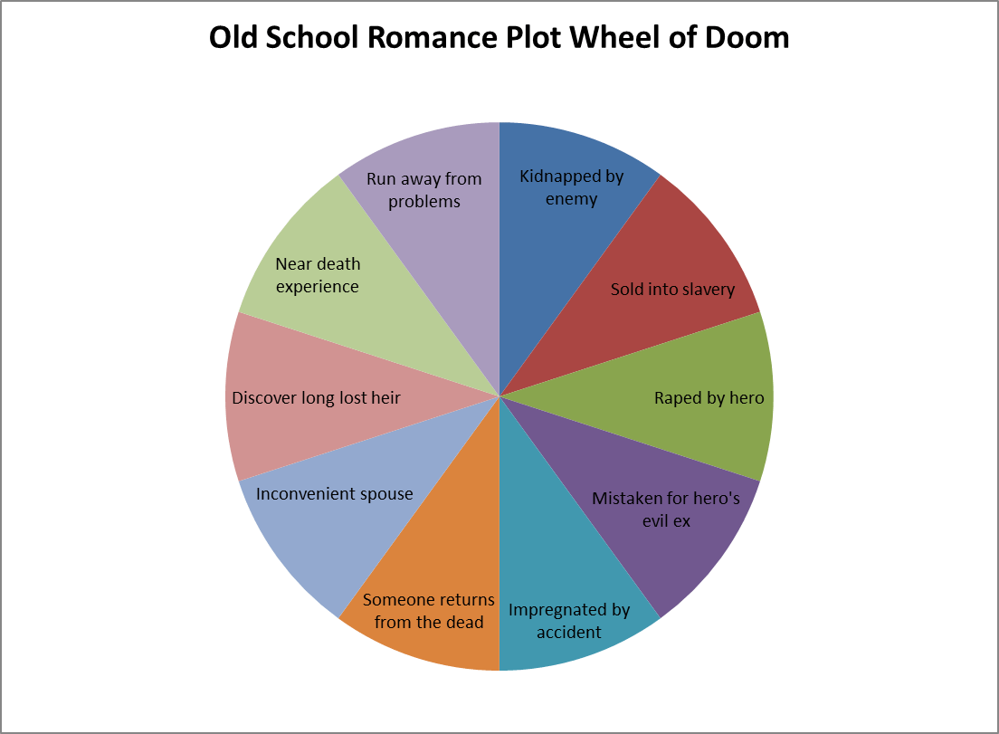 Old School Romance Plot Wheel Of Doom
