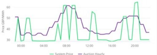 system_price
