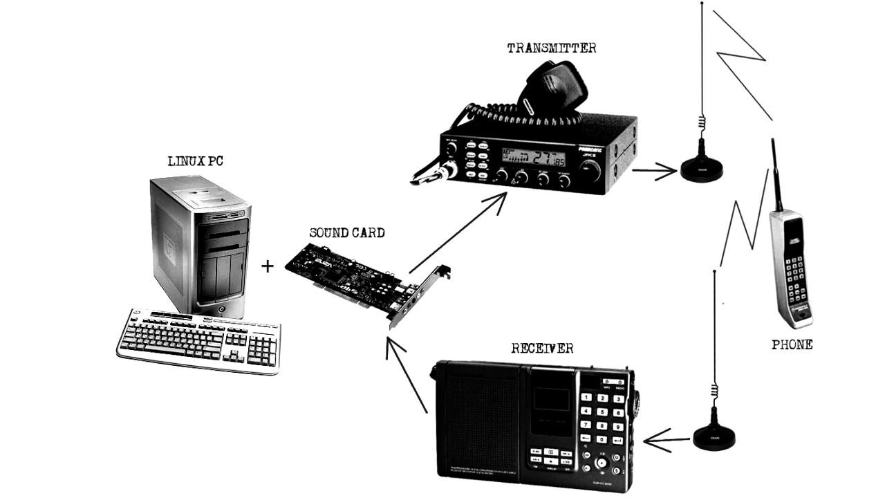 Osmocom-Analog - Sound Card Setup