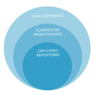 CRM, Customer Relationship Management, Tendências Marketing, Tendências 2019