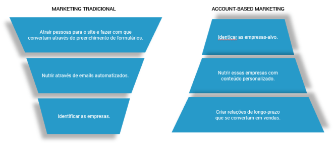 Account-Based Marketing, ABM, Liminal, marketing tradicional, marketing b2b