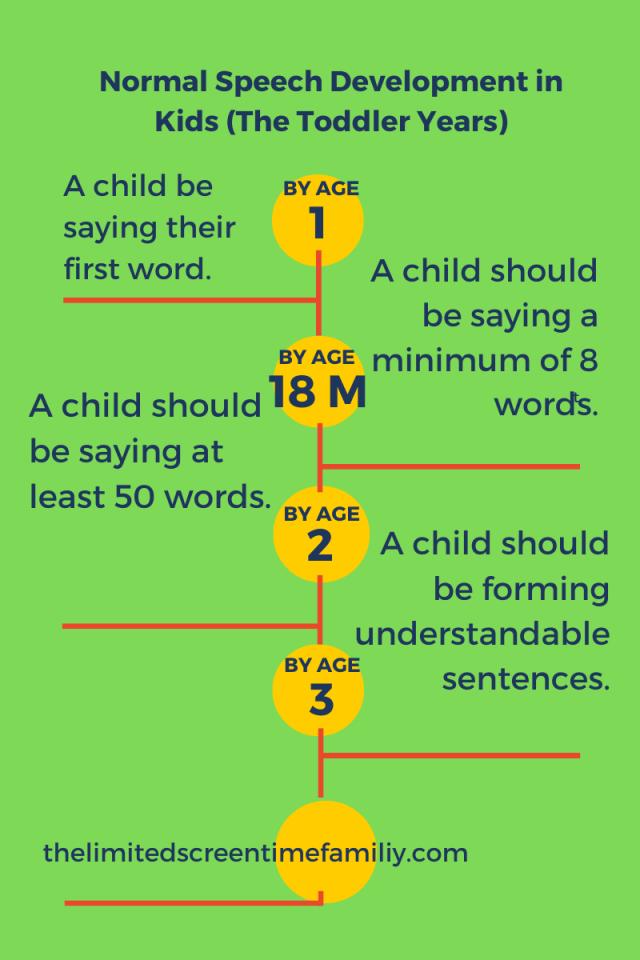 Normal speech vs speech delay