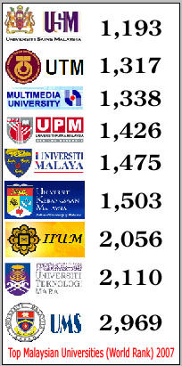 Top Malaysian Universities (World Rank) 2007