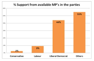 edm 1167 bsl act mps support by party