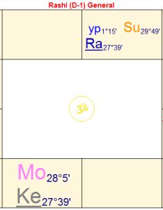 Donald trump an astrological profile lina preston  blog about vedic astrology also rh linapreston wordpress