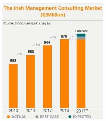 Irish Consulting Market