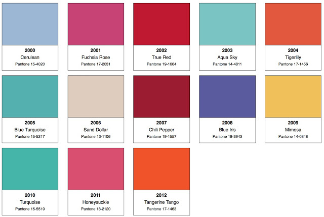 Last year when Pantone announced it's 2012 Color of the Year was Tangerine  Tango I came across the above image of theirs which listed the last dozen  Colors ...