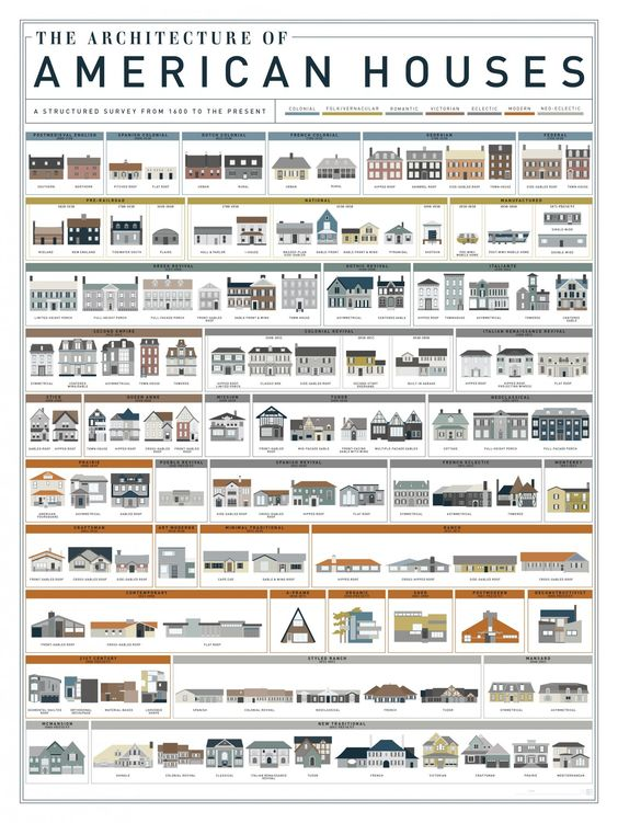 Architecture of American Houses interior design resources