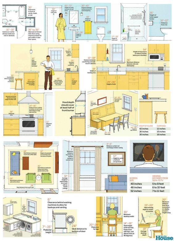 This Old House Dimensions Interior Design resources