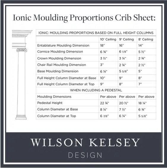 Wilson Kelsey architecture chart interior design resources