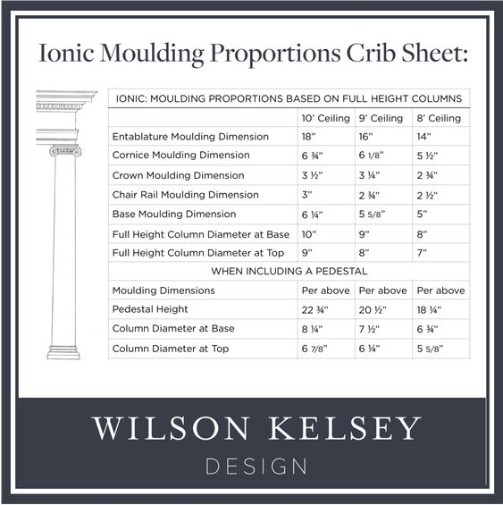 Wilson Kelsey architecture chart interior design resources