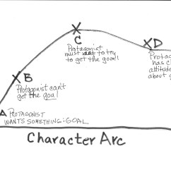 charting your character arc [ 1024 x 791 Pixel ]