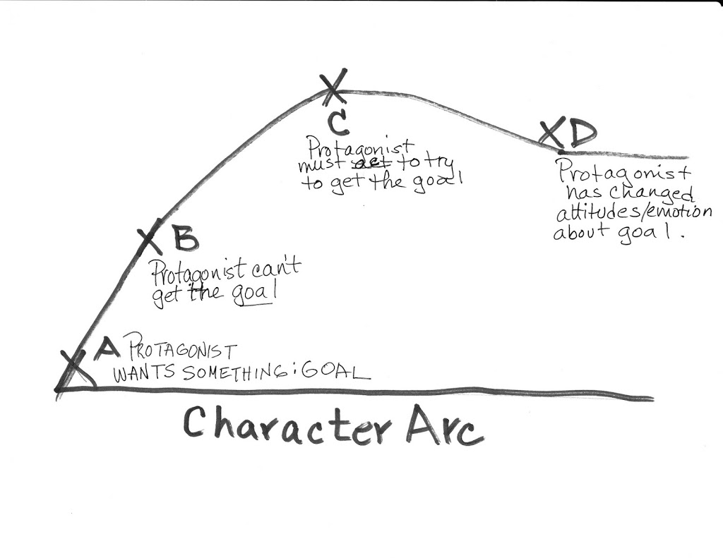 hight resolution of charting your character arc