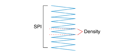 Embroidery Basics: Understanding Density