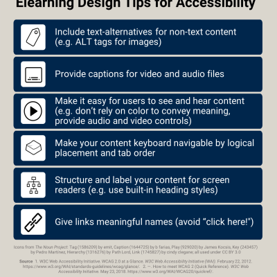 Elearning Design Tips for Accessibility (full-text after infographic)