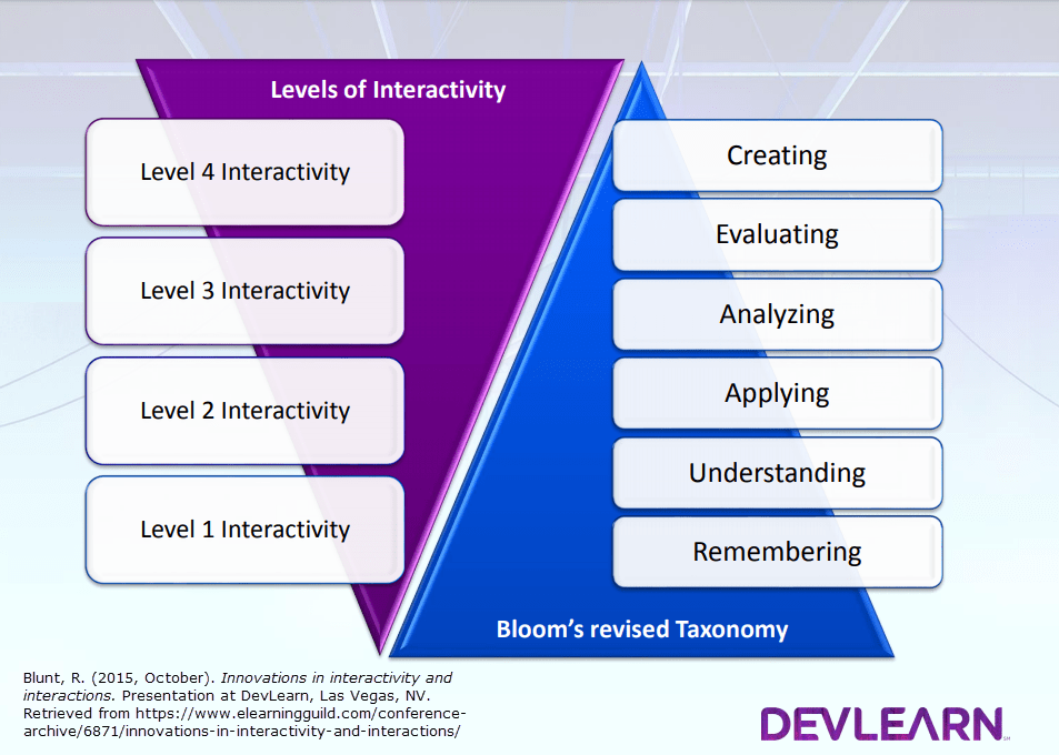 Blunt-innovations-in-Interactivity-and-Interactions.