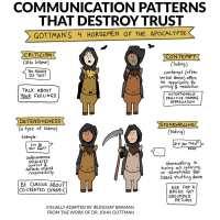 Gottman's 4 Horsemen of the Apocalypse - Illustrated Handout