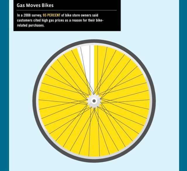 Gas Bike Infographic