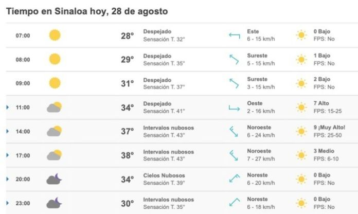 Meteored.mx extended forecast for the main Sinaloa today, August 28, 2021