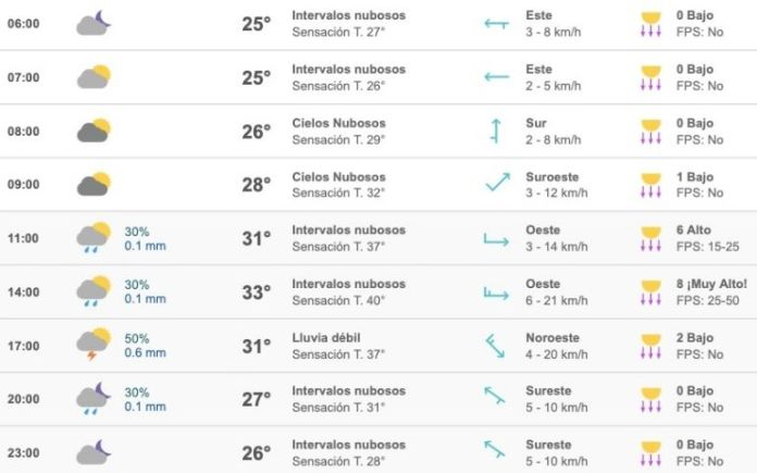 """Beware of the heat!  Sinaloa will be """"on fire"""" this Tuesday;  weak rains are expected in the afternoon"""