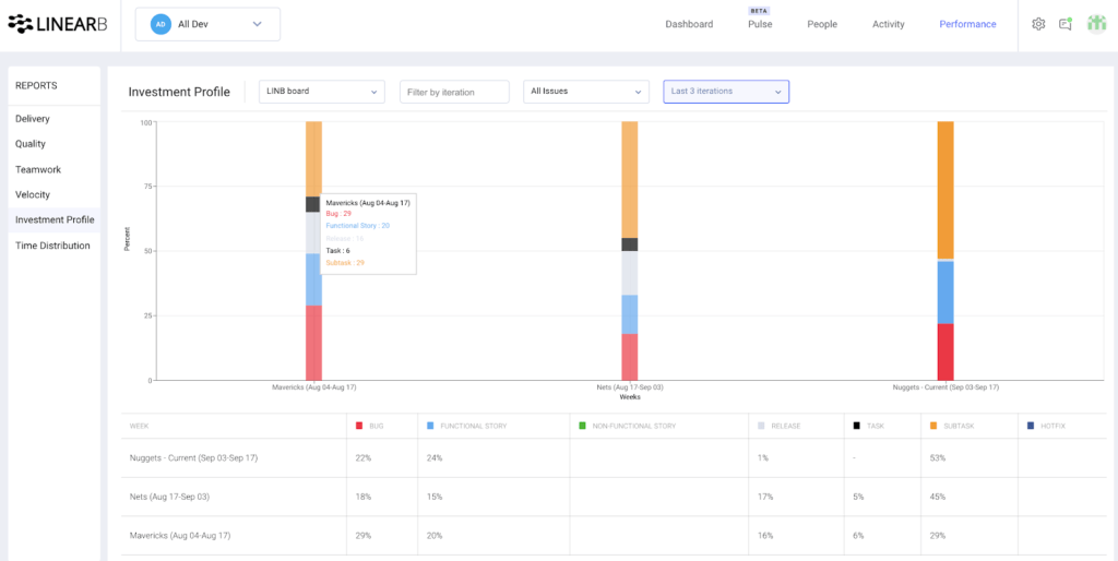 The new LinearB Team Performance Dashboard: empowering