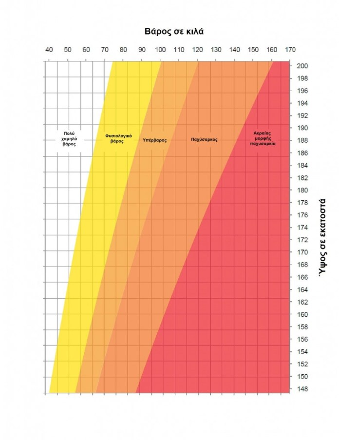 Adult_height_weight_chart_110411-page-001
