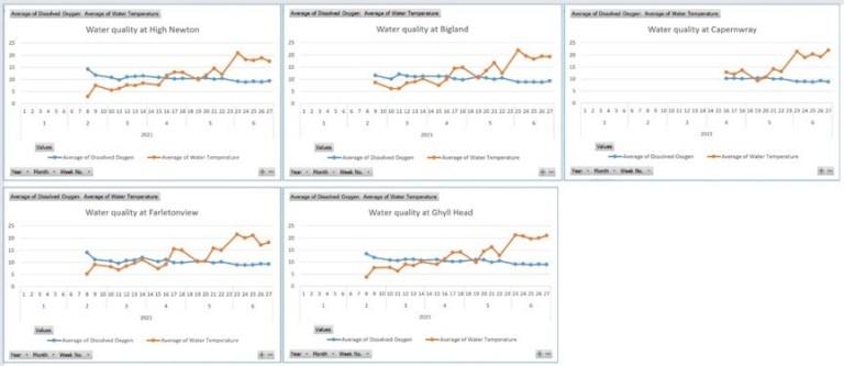 fishery monitoring probe data