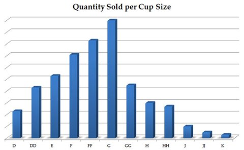 Quantity_Sold_Cup_Size