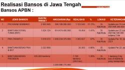 Data realisasi anggaran bansos di Jateng yang diterima Lingkar.co Jumat (23/7/2021). REZANDA AKBAR D/LINGKAR.CO