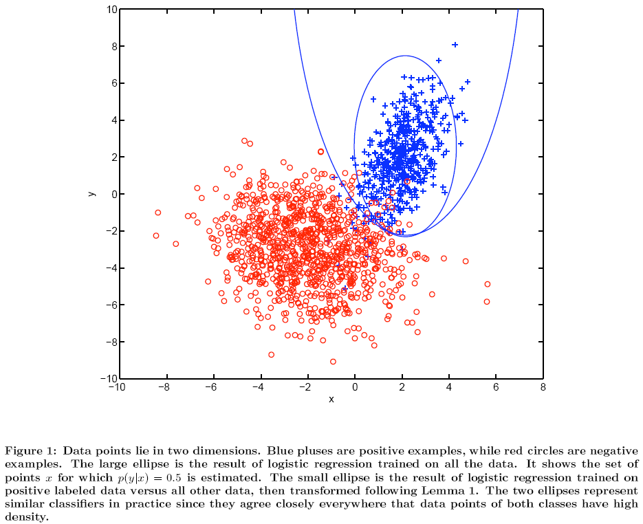 Figure 1 from Elkan and Noto (2008)