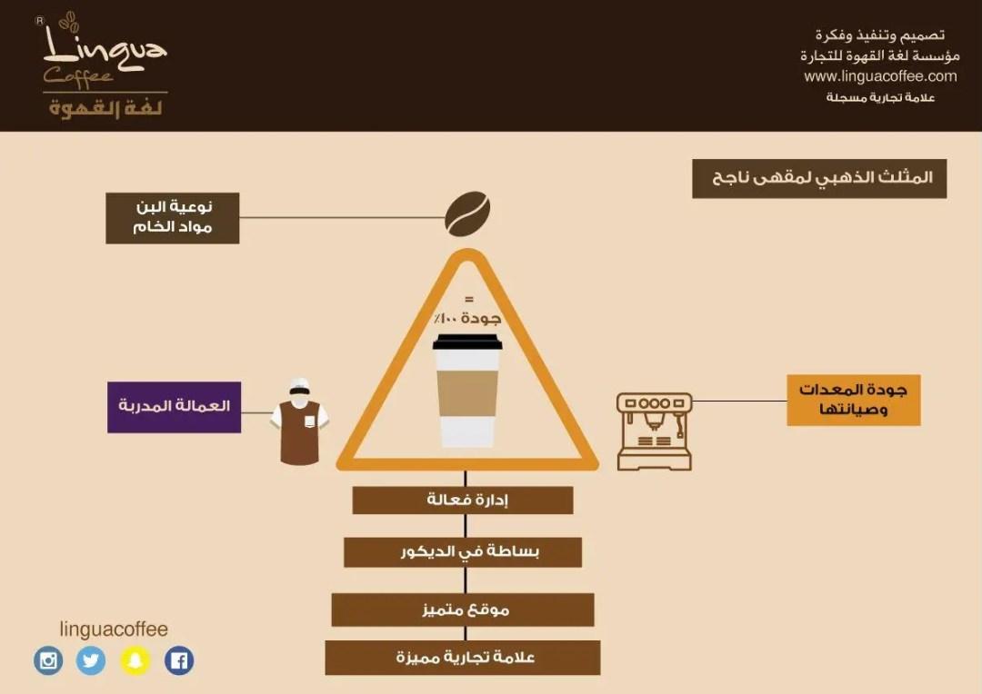 الإدارة الفعالة للمقهى