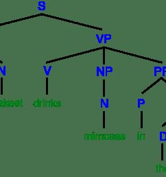 tree diagram adjective phrase [ 1755 x 1136 Pixel ]