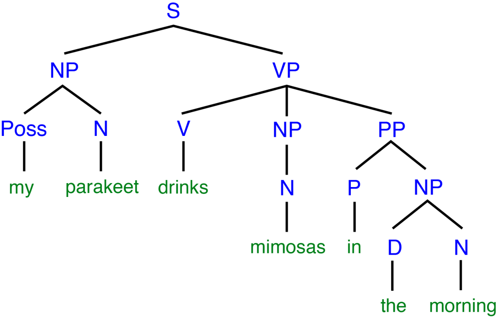 medium resolution of tree diagram adjective phrase