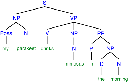 small resolution of tree diagram adjective phrase