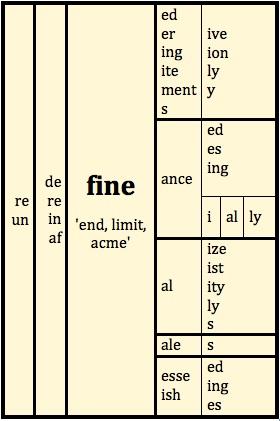 Suffixes | LEX
