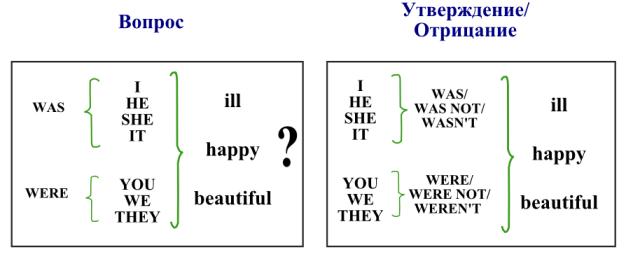 Таблица формирования Паст Симпл (Past Simple) для to be