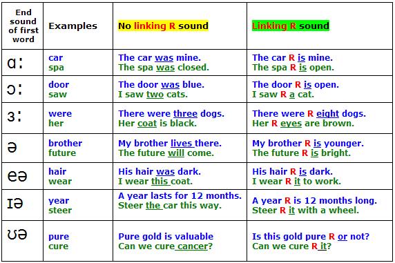 Английские звуки - linking R