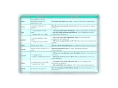 Таблица предлогов английского языка