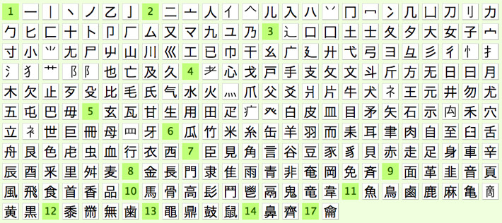 Таблица ключей
